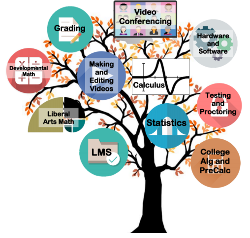 Picture of Mathematics Tree for Virtual Workshops, Fall 2020
